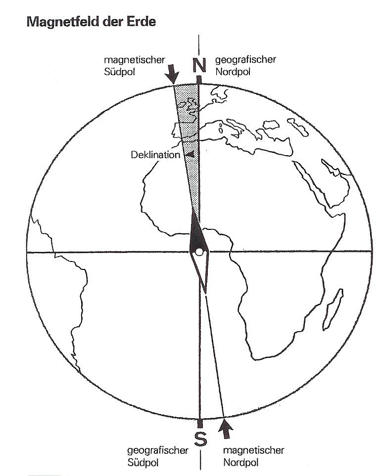 Das Magnetfeld der Erde, Kompass und Missweisung